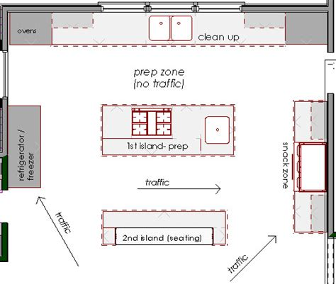 kitchen floor plan layouts kitchens the double island design manifestdesign manifest