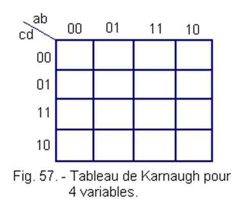 4 Variable Table by Variable Functions With N And Tables Of Karnaugh
