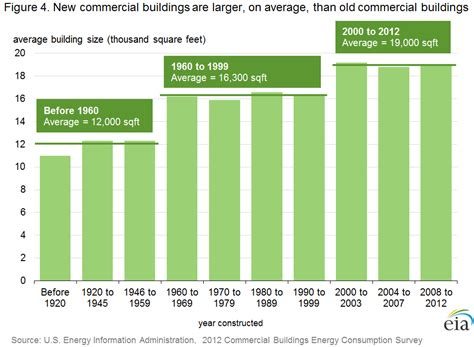 Cost Per Square Foot To Build A Home cbecs 2012 building stock results