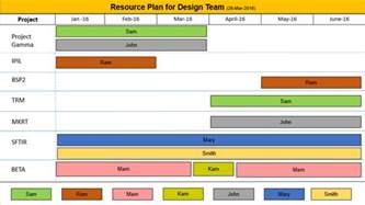 resource planning template ppt free free