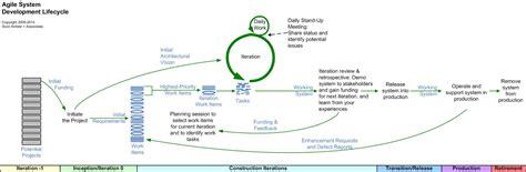 sdlc workflow 14 best images of agile sdlc phases diagram agile
