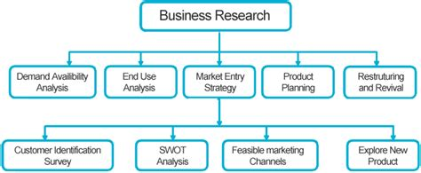 Business Research Topics For Mba Students by Exle List Of Business Research Topics Ideas Assignments