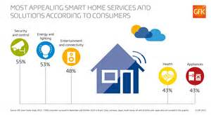 smart home services unlocking the smart home opportunity