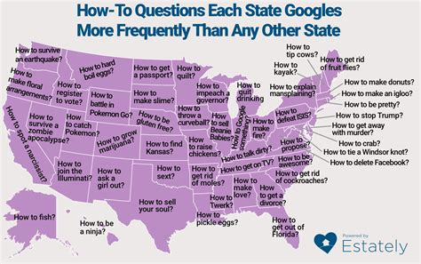 what is the most googled thing how to questions each state googles more frequently than