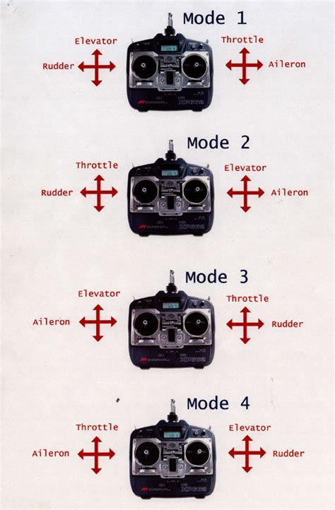 one modes whats difference between mode 1 and mode 2 rc groups