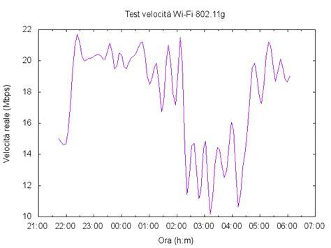 test connessione wifi rete locale domestica