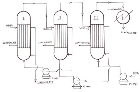 design calculations of multiple effect evaporator exe