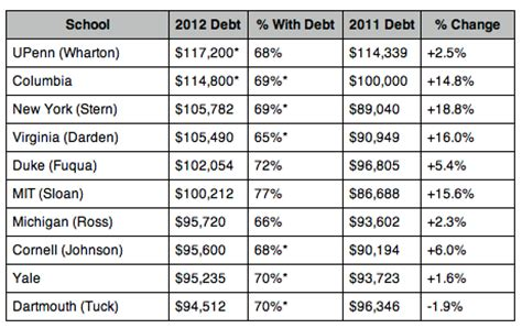 Average Wharton Mba Debt by Mba Degrees That Cause Staggering Student Debt