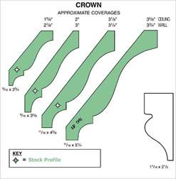 Standard Coving Sizes Crown Molding Profile Dimensions Pictures To Pin On