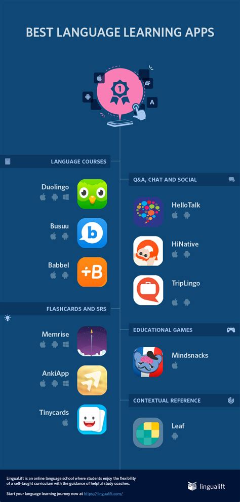 best language 10 best language learning apps
