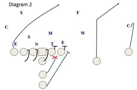 football holes diagram football holes diagram 28 images football gap