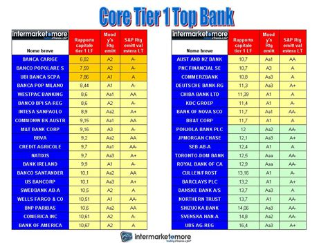 classifica rating banche italiane tier 1 bank intermarketandmore