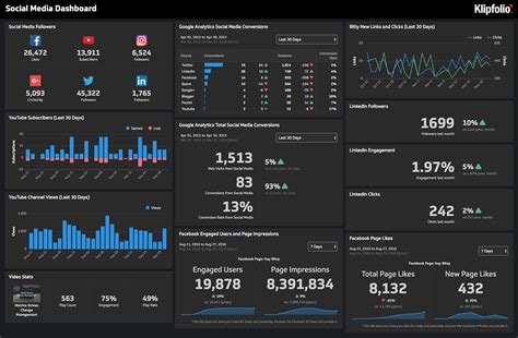 All In One Social Media Reporting Tool Klipfolio Dashboards And Reports Data Studio Social Media Template
