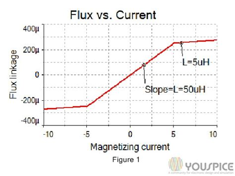 flux inductor inductor current flux 28 images inductor and the effects of inductance on an inductor flux