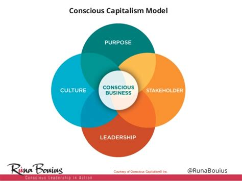 Conscious Leadership together conscious leadership in