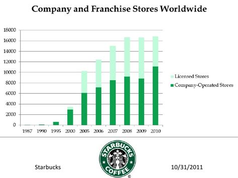 Extending Coffee Table starbucks powerpoint
