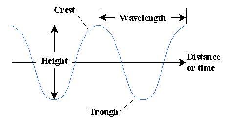 sound wave diagram yeonscience brainpop waves