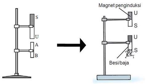 Magnet Kulkas Besi Dari Arab Untuk Oleh Oleh cara membuat magnet buatan sederhana dengan induksi dan