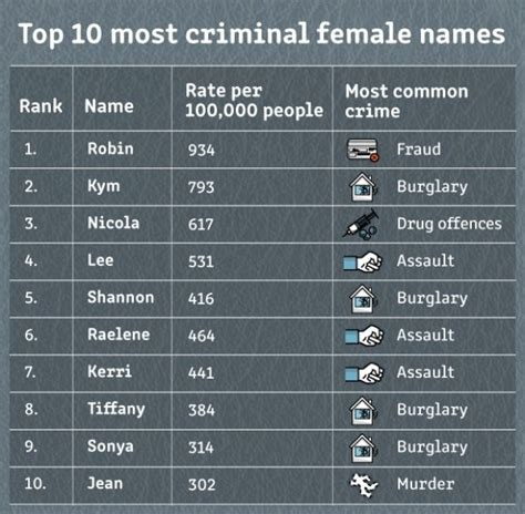 Criminal List And The Most Criminal Name In Australia Is Stuff Co Nz