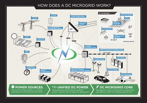 AC Power and DC power Microgrid Concept   Micro