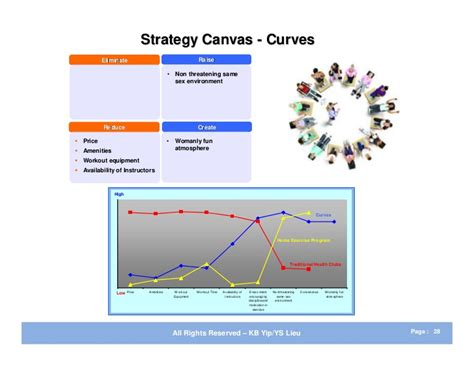 value curve analysis template images templates design ideas