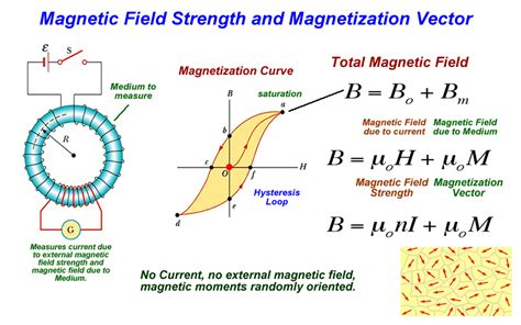inductor magnetic field strength toroid inductor meaning 28 images special transformers and applications transformers