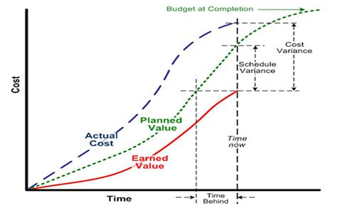 value curve analysis template use earned value management to move projects forward