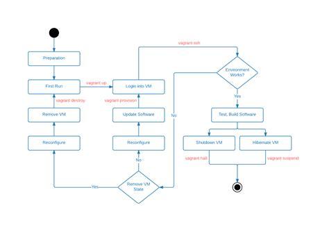 vagrant workflow vagrant workflows