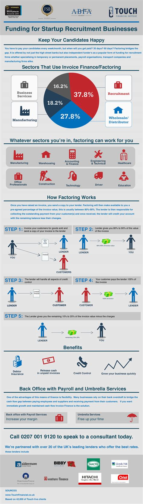 the infographic guide to personal finance a visual reference for everything you need to books visual guide to factoring for recruitment companies