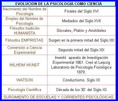 semejanzas y diferencias en las principales corrientes de introducci 243 n a la psicologia historia y evolucion de la