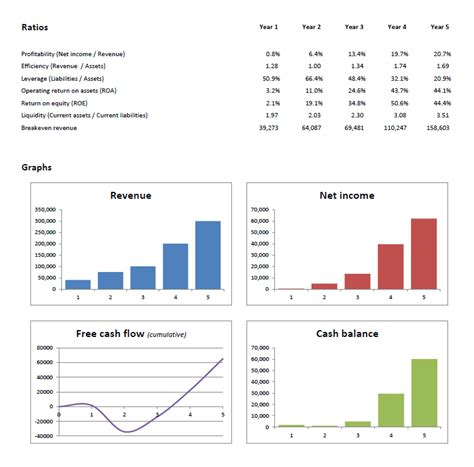 projected financial statements template financial projections template plan projections