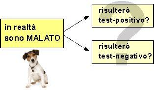 sensibilit 224 e specificit 224 di un test