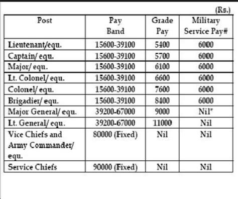 world military military base pay what are the cash in hand salaries of a lieutenant major