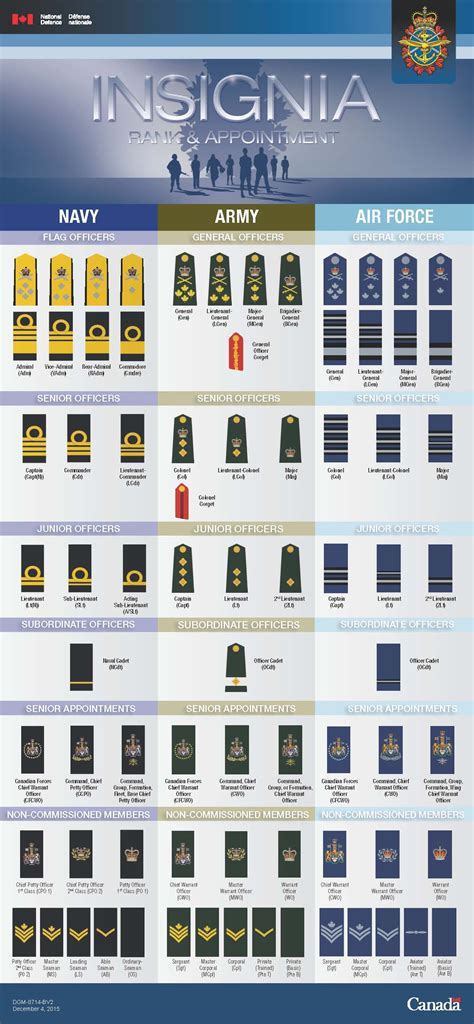 canadian military rank structure for the air force navy and army canadian army officer rank insignia