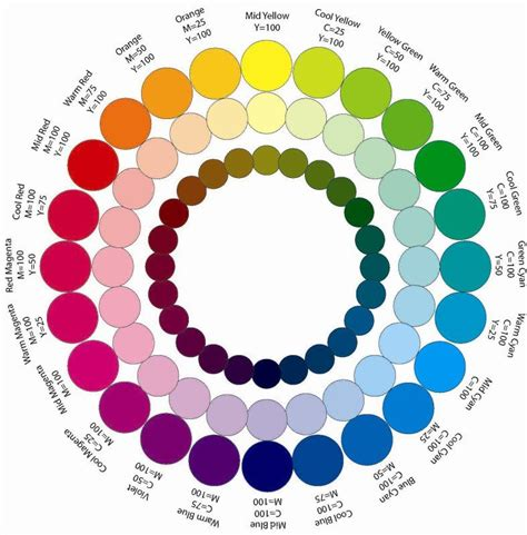 complementary color of complementary color wheel vs mixing color wheel