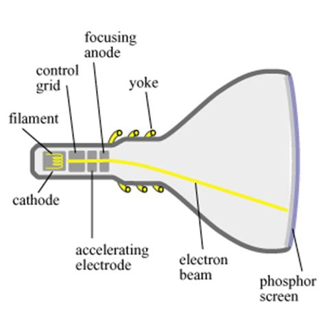 working of crt monitor with diagram crt monitor diagram