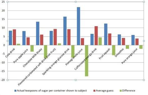 Sale Soft Number uk underestimating sugar levels in popular drinks
