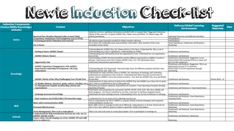 newbie induction check list example