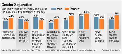 Gender And Politics mind the gender gap in politics wsj