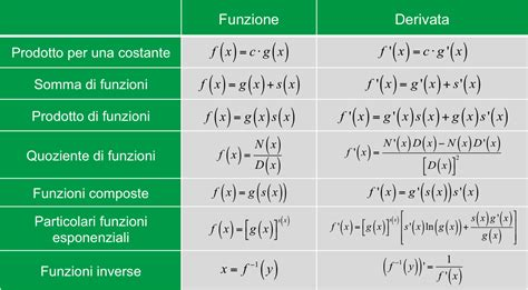 tavola derivate calcolo delle derivate per superiori redooc