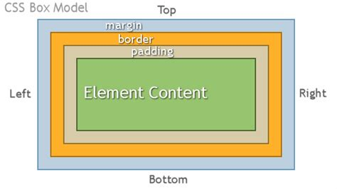 css layout box model css assignment help css project help cascading style sheet