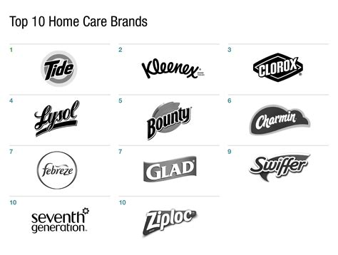 top 10 home care brands in digital the daily l2