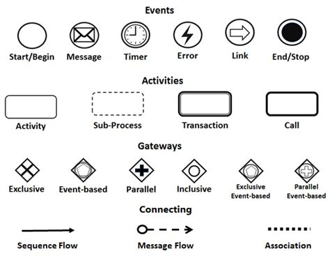 bpmn diagram symbols bpmn diagram notations choice image how to guide and refrence