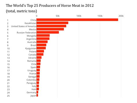 When Americans Ate Horse Meat How Much Is It To Eat At Country Buffet