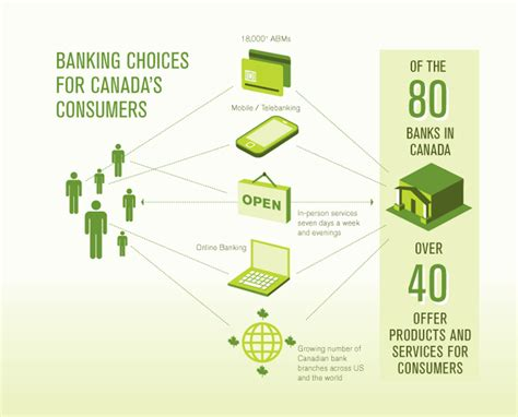 Mba In Investment Banking In Canada by Focus Banks And Consumers Focus Banks And Consumers