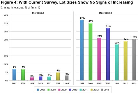 home design trends survey improving residential market leads to larger homes more