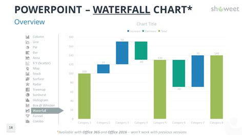 powerpoint waterfall chart template data charts templates for powerpoint