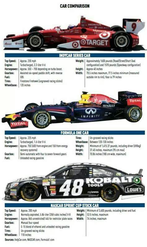 formula 3 vs formula 1 car comparison formula 1 indycar nascar f1