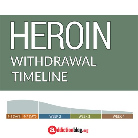 Methadone Detox Withdrawal Timeline by Opiate Withdrawal Timeline Driverlayer Search Engine