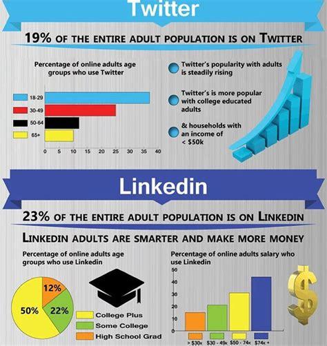 best 28 linkedin infographic related keywords